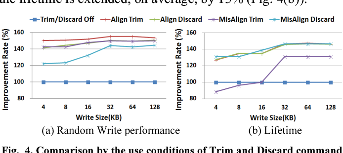 Understanding implications of trim, discard, and background command