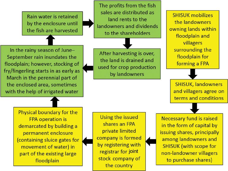 PDF] The Daudkandi model of community floodplain aquaculture