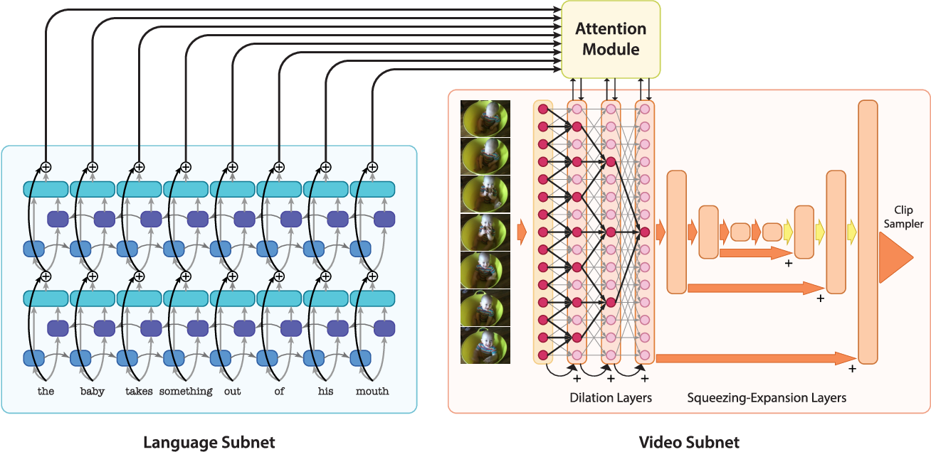 Figure 3 for Attentive Sequence to Sequence Translation for Localizing Clips of Interest by Natural Language Descriptions
