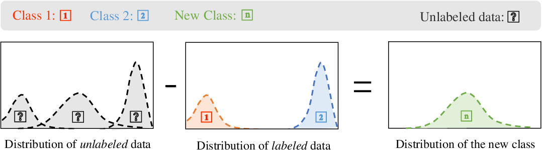 Figure 1 for An Unbiased Risk Estimator for Learning with Augmented Classes