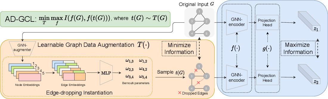 Figure 1 for Adversarial Graph Augmentation to Improve Graph Contrastive Learning