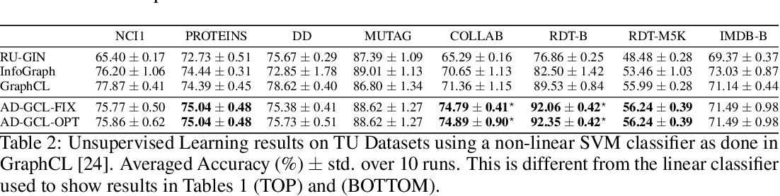 Figure 4 for Adversarial Graph Augmentation to Improve Graph Contrastive Learning