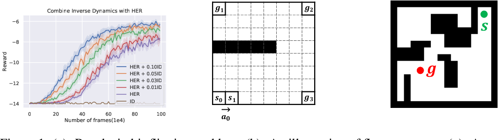 Figure 1 for Policy Continuation with Hindsight Inverse Dynamics