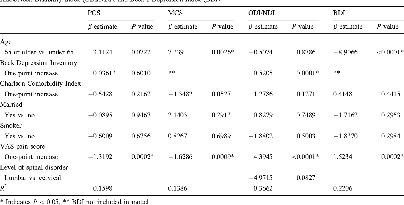 Health-related quality-of-life status in Veterans with spinal
