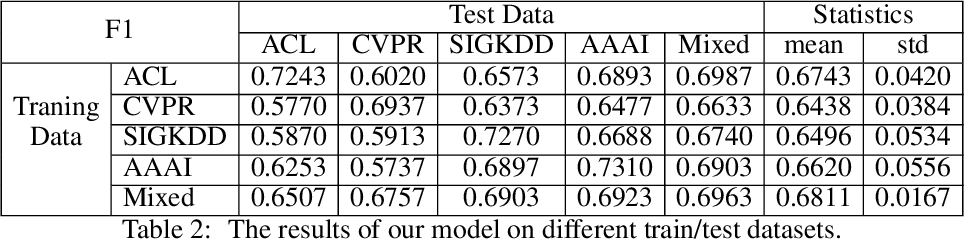 Figure 4 for Method and Dataset Entity Mining in Scientific Literature: A CNN + Bi-LSTM Model with Self-attention