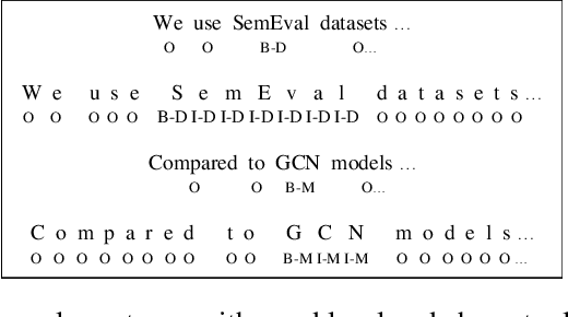 Figure 1 for Method and Dataset Entity Mining in Scientific Literature: A CNN + Bi-LSTM Model with Self-attention
