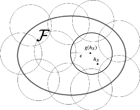 Figure 1 for Do Compressed Representations Generalize Better?