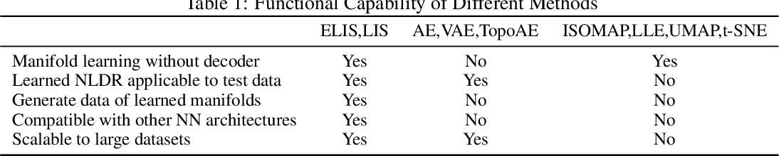 Figure 1 for Deep Manifold Computing and Visualization