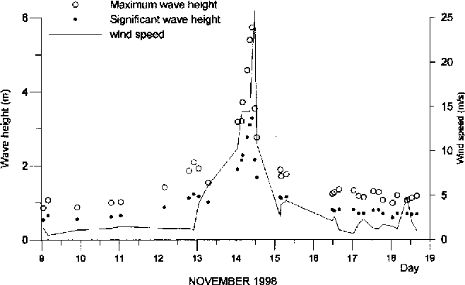 Figure 2. Variation of maximum wave height (Hmax), significant wave height (Hs) and recorded wind speed with time.