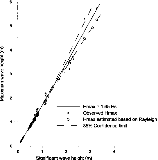 Figure 3. Variation of maximum wave height (Hmax) with significant wave height (Hs).
