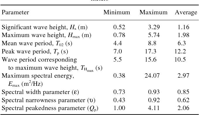 Table 2. The minimum, maximum and average value of wave parameters