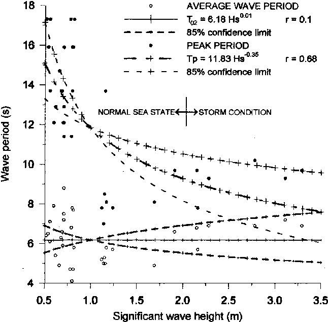 Figure 5. Variation of peak period (Tp) and average period (T02) with significant wave height (Hs).