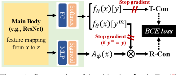 Figure 1 for Adversarial Training with Rectified Rejection