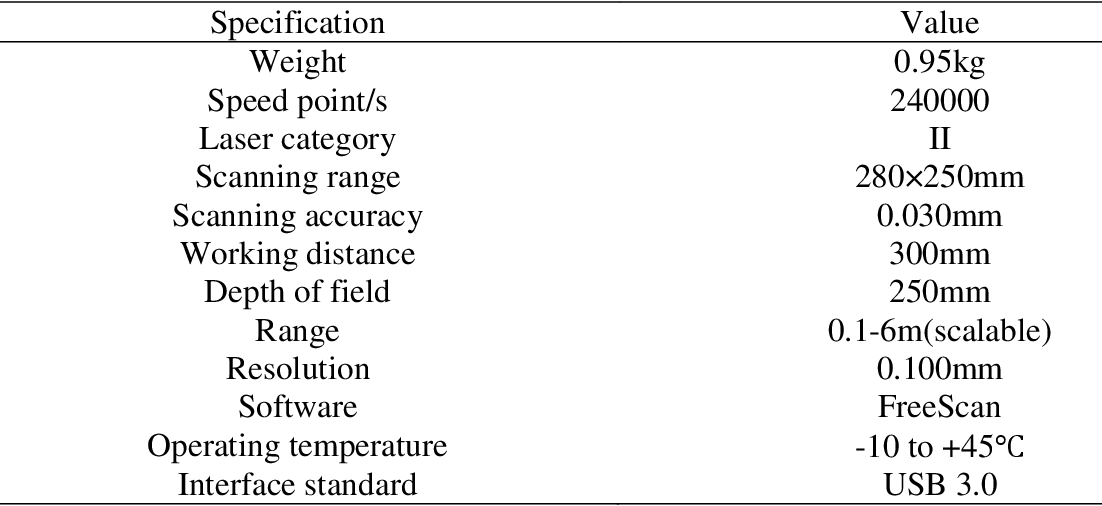 Figure 2 for Stem-leaf segmentation and phenotypic trait extraction of maize shoots from three-dimensional point cloud