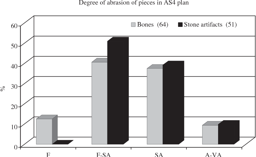 Fig. 12. Degree of abrasion of bones and stone artifacts in plan of AS4 (squares 107–117 and 515–522). Abbreviations: F=fresh; F-SA=fresh to slightly abraded; SA=slightly abraded; A-VA=abraded to very abraded.