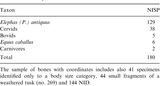 Table 2 Total number of specimens identified to taxon in AS3