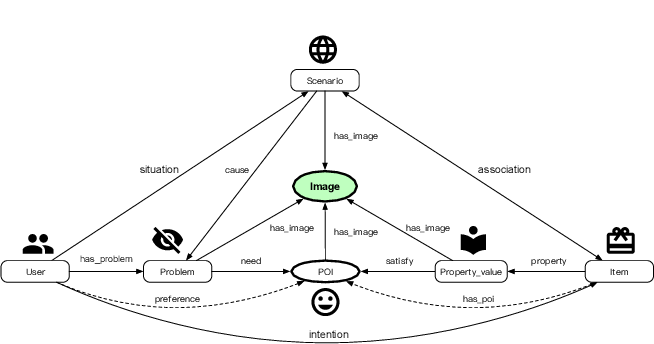 Figure 1 for AliMe MKG: A Multi-modal Knowledge Graph for Live-streaming E-commerce