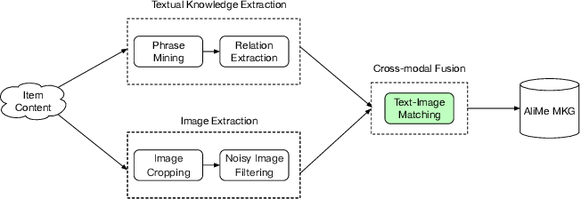 Figure 3 for AliMe MKG: A Multi-modal Knowledge Graph for Live-streaming E-commerce