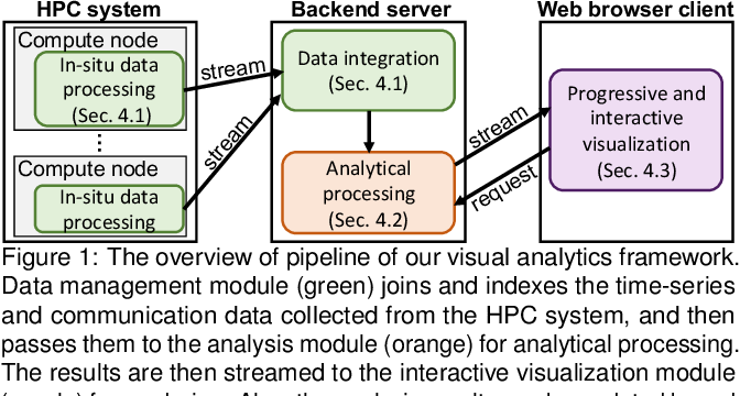 Figure 1 for A Visual Analytics Framework for Reviewing Streaming Performance Data