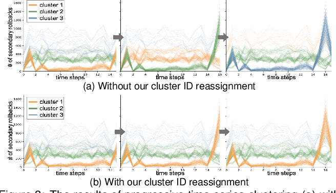 Figure 4 for A Visual Analytics Framework for Reviewing Streaming Performance Data