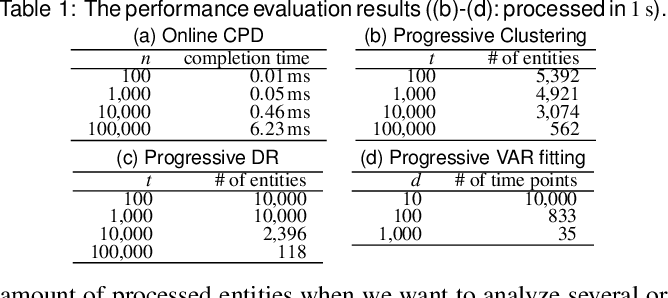 Figure 2 for A Visual Analytics Framework for Reviewing Streaming Performance Data