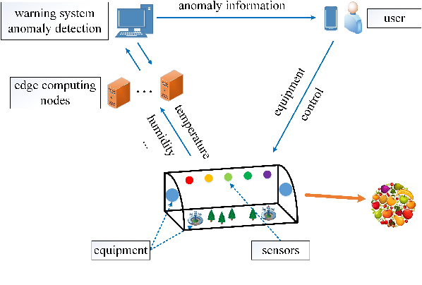 Figure 1 for Fast Wireless Sensor Anomaly Detection based on Data Stream in Edge Computing Enabled Smart Greenhouse