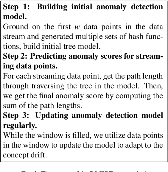 Figure 3 for Fast Wireless Sensor Anomaly Detection based on Data Stream in Edge Computing Enabled Smart Greenhouse