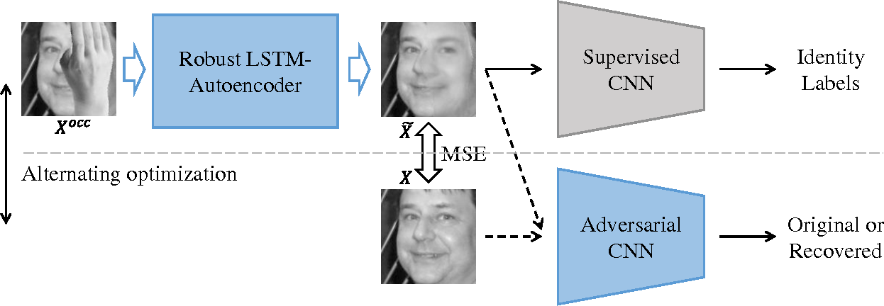Figure 3 for Robust LSTM-Autoencoders for Face De-Occlusion in the Wild