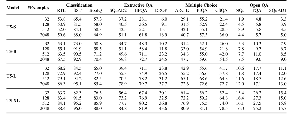 Figure 4 for A Few More Examples May Be Worth Billions of Parameters