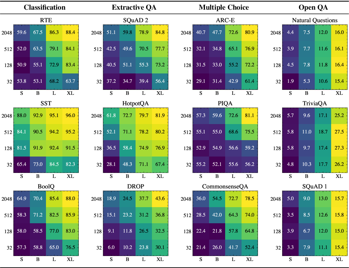 Figure 3 for A Few More Examples May Be Worth Billions of Parameters