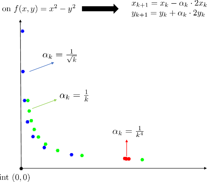 Figure 1 for First-order Methods Almost Always Avoid Saddle Points