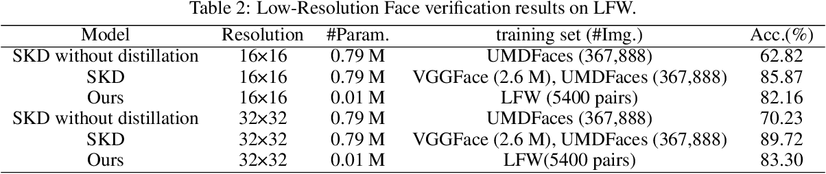 Figure 4 for Low-Resolution Face Recognition In Resource-Constrained Environments