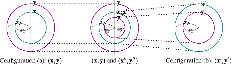 Figure 1 for Ridge Regression, Hubness, and Zero-Shot Learning