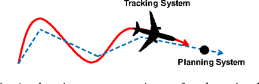 Figure 1 for FaSTrack: a Modular Framework for Fast and Guaranteed Safe Motion Planning
