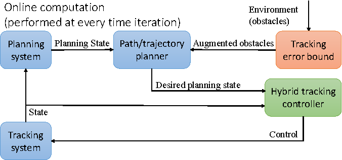 Figure 2 for FaSTrack: a Modular Framework for Fast and Guaranteed Safe Motion Planning