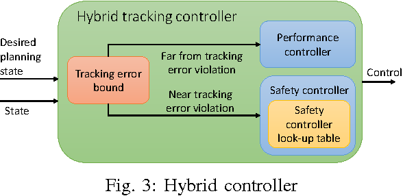 Figure 3 for FaSTrack: a Modular Framework for Fast and Guaranteed Safe Motion Planning