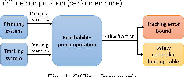 Figure 4 for FaSTrack: a Modular Framework for Fast and Guaranteed Safe Motion Planning