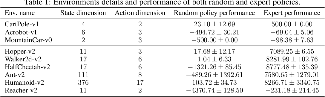 Figure 2 for Wasserstein Adversarial Imitation Learning
