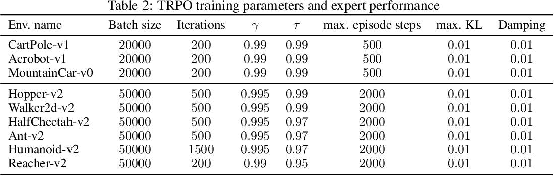 Figure 4 for Wasserstein Adversarial Imitation Learning