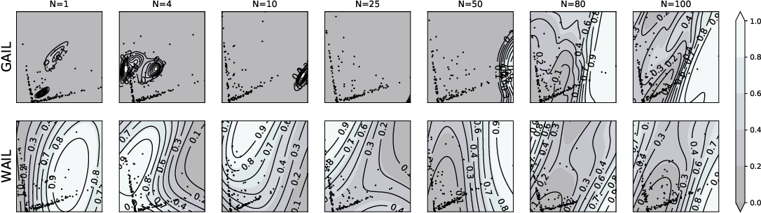 Figure 3 for Wasserstein Adversarial Imitation Learning