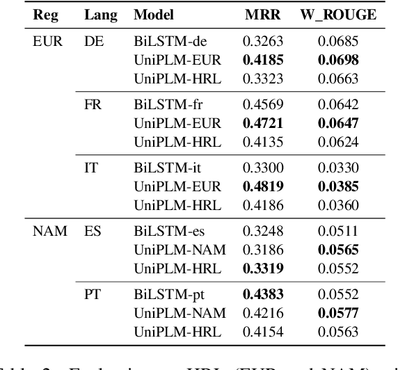 Figure 3 for Language Scaling for Universal Suggested Replies Model
