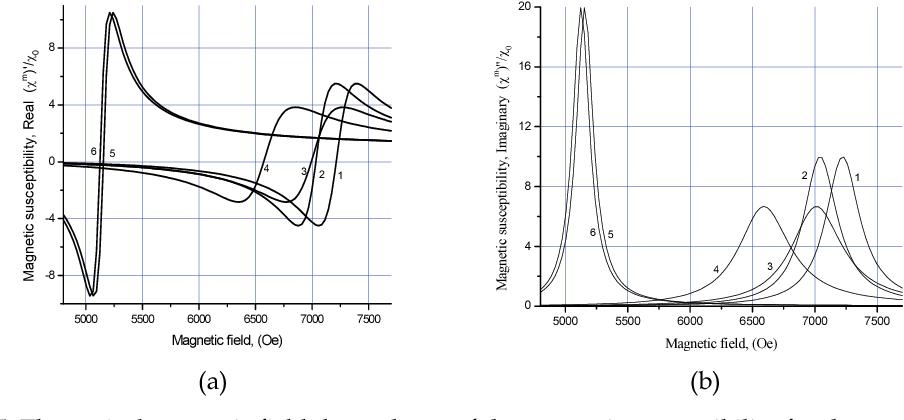 Figure 5 from 12 Magnetoelectric Multiferroic Composites - Semantic