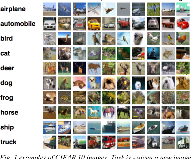 Figure 1 for Image similarity using Deep CNN and Curriculum Learning