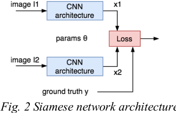 Figure 3 for Image similarity using Deep CNN and Curriculum Learning