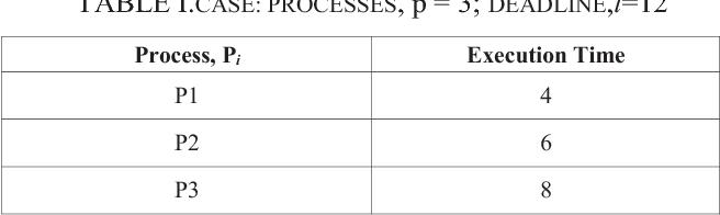 TABLE I.CASE: PROCESSES, p = 3; DEADLINE,l=12