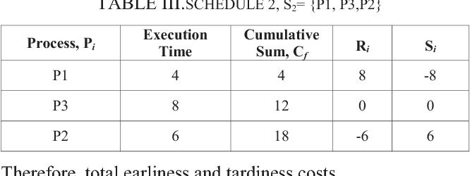 TABLE III.SCHEDULE 2, S2= {P1, P3,P2}