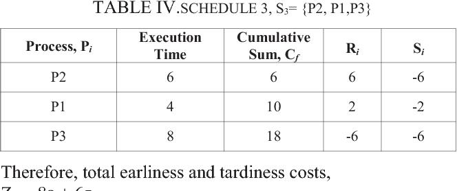 TABLE IV.SCHEDULE 3, S3= {P2, P1,P3}