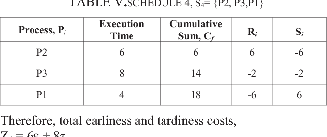 TABLE V.SCHEDULE 4, S4= {P2, P3,P1}