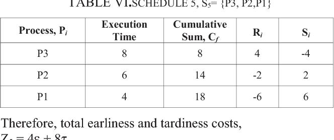 TABLE VI.SCHEDULE 5, S5= {P3, P2,P1}