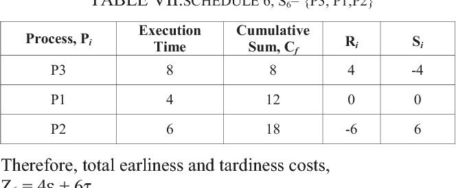TABLE VII.SCHEDULE 6, S6= {P3, P1,P2}